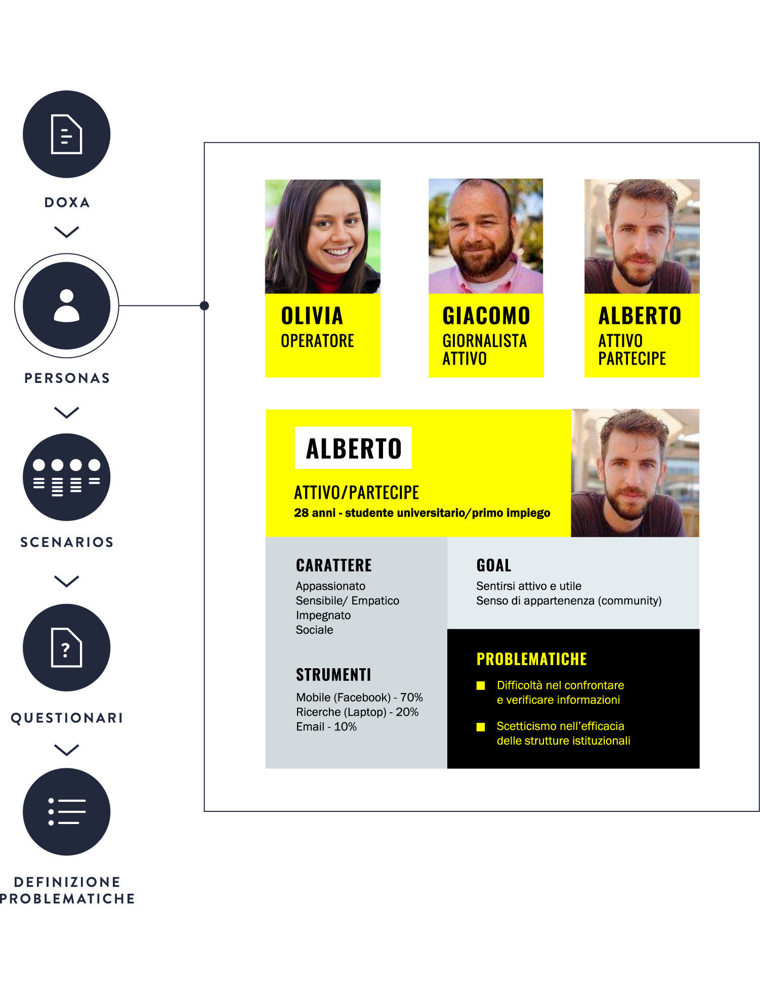 image of the personas