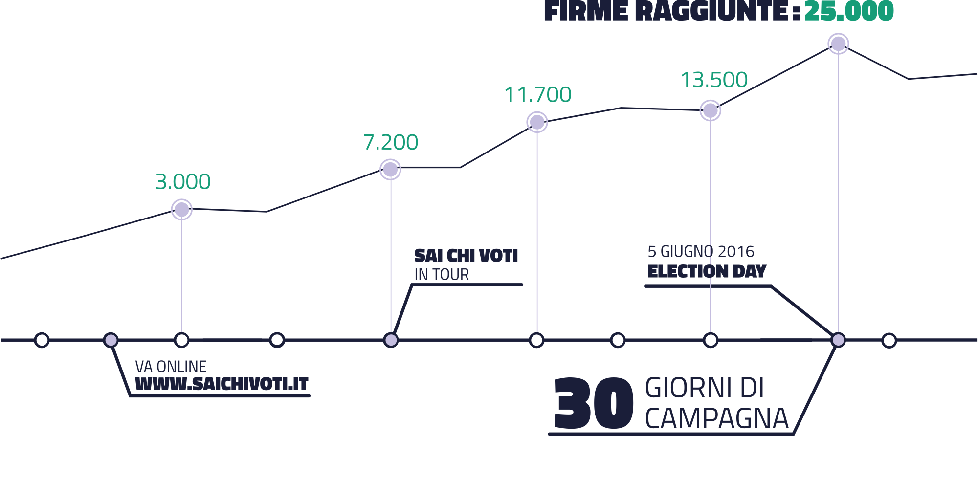 image of the campaign impact